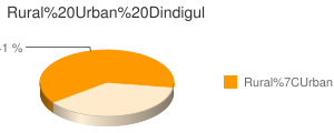 Dindigul census population